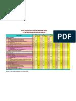 Analisis Agihan Soalan Prinsip Perakaunan SPM