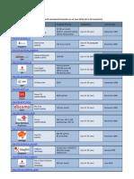 Informa - 2011 Q2 Femtocell Operators