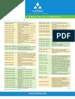 Victrex Product Portfolio Summary _10_10