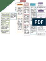 Mapa Conceptual Ciencia