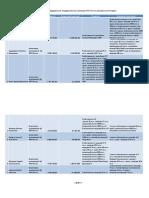 Доходы налоговиков центрального аппарата ФНС за 2010 год