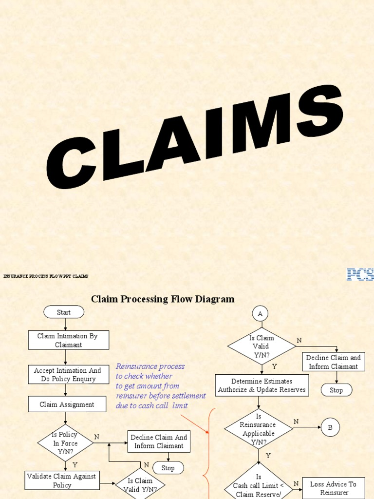 Claims Processing Flow