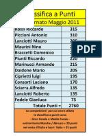 Classifica a Punti Maggio 2011