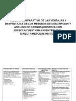 Cuadro Comparativo de Las Ventajas y Desventajas de Los Metodos de Descripcion y Analisis de Cargos