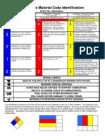 Hazardous Material Code Identifications USDA-Nfpa704