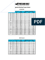Bolt Torque Chart - Portland