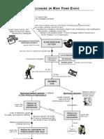 Ny s Foreclosure Process