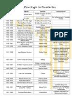 Cronologia Presidentes de Chile