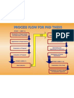 Flow for Phd Thesis[1]