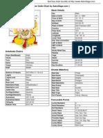 Jobsvedic Chart PDF
