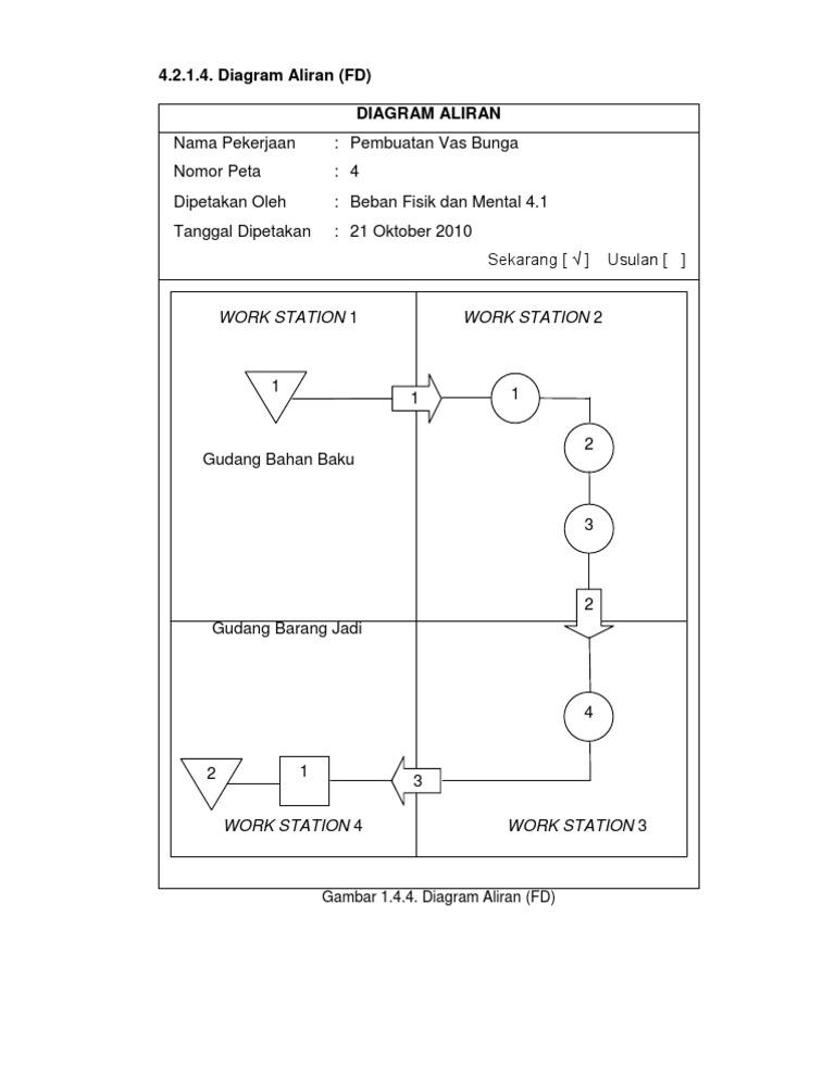 Peta 4 diagram aliran fd modul 1 laboratorium perancangan peta 4 diagram aliran fd modul 1 laboratorium perancangan sistem kerja dan ergonomi data praktikum risalah moch ahlan munajat universitas ccuart Choice Image