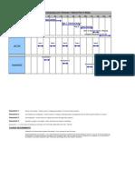 NDC5 Timeline
