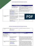 M2M Cmm Tech Database