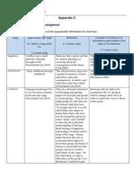 PSY230-Leovinger's Stages of Development
