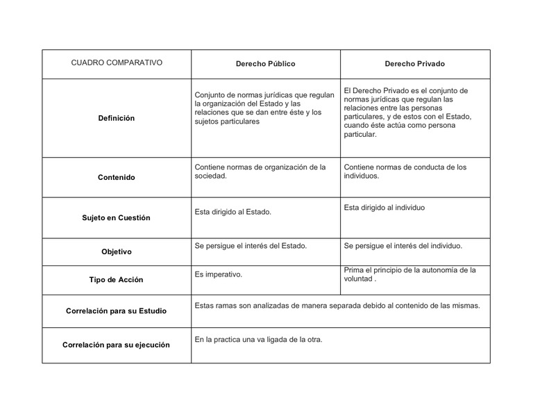 Cuadro Comparativo Matrimonio Romano Y Venezolano : Cuadro comparativo