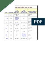 Human Blood Type Chart