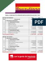 Comparativa presupuestos 2010_2011