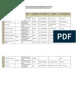 Daftar Realisasi Kegiatan Pembangunan Tahun 2010