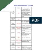 Tabela de Prazos - Processo Administrativo Federal - Lei 9.78499