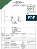 S3 Yearly Examination Syllabus 2010-2011[1]