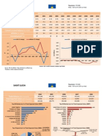 St. Lucia  - Trade Profile [UWI's Shridath Ramphal Centre]