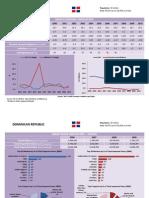 Dominican Republic  - Trade Profile [UWI's Shridath Ramphal Centre]