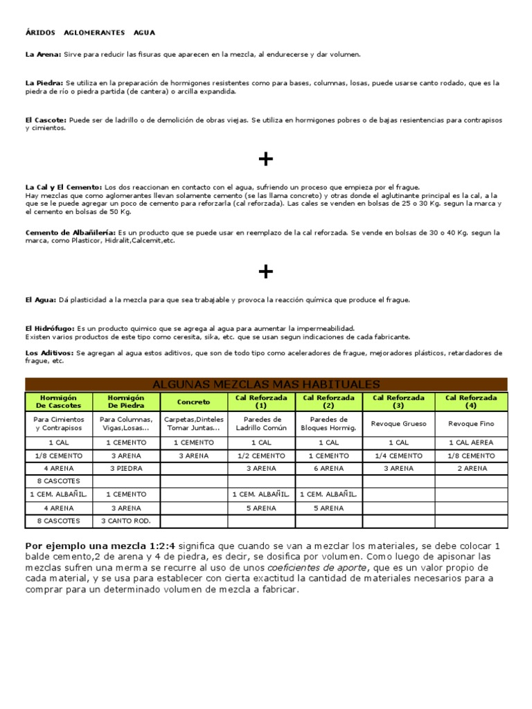 Como calcular los materiales por m3 for Precio metro cubico hormigon 2017