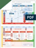 ITIL Process Map Wallchart
