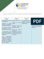 Cuadro comparativo de los marcos curriculares de la Educación Básica