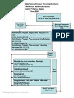Bagan Organisasi ITK FPIK IPB 2011