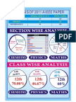AIEEE-2011 Solution and Analysis