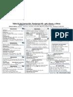 Tabla (1) de Corrección Trastornos HE – pH y Gases, y Otros