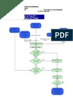 3_Ejercicios_de_Diagrama_de_Flujo[2]