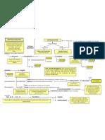 Processo Legislativo - esquema