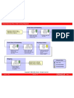 Pi Order to Drop Shipment Flow Model
