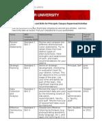 3 Principal Competencies and Skills for Principals Campus-Supervised Activities Chart