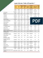 Solvent Properties