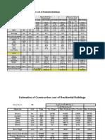Estimating Resi Building