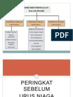 Dokumen Perniagaan Dalam Negeri