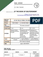 Summary of the Book of Deuteronomy