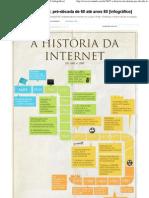 A história da Internet_ pré-década de 60 até anos 80