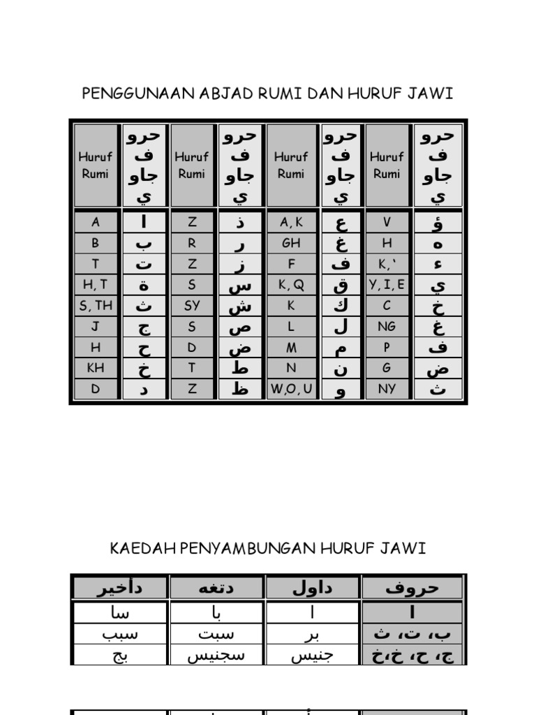 Penggunaan Abjad Rumi Dan Huruf Jawi