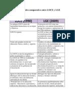 Cuadro Comparativo Entre LOCE y LGE