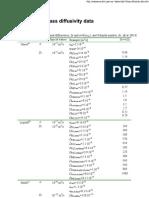 Mass Diffusivity Data