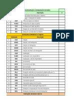 Instruções MSP430