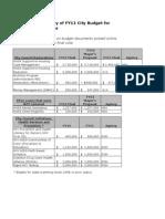 City Budget FY12