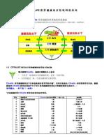 Citralife Efficacy Chinese
