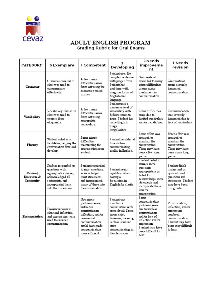 Oral Exam Rubric | English Language | Vocabulary