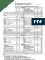BSCE Curriculum Checklist as of 2008