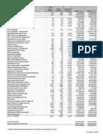Malloy Budget Balancing Plan